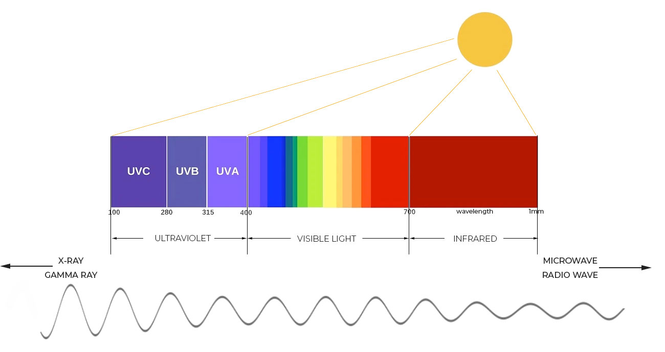 electromagnetic spectrum   Definition, Diagram, & Uses   Britannica   689x1300