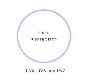 UV-blocking-lenses